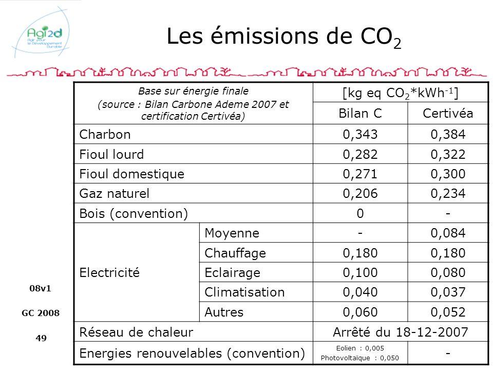 08v1 GC 2008 49 Les émissions de CO 2 Base sur énergie finale (source : Bilan Carbone Ademe 2007 et certification Certivéa) [kg eq CO 2 *kWh -1 ] Bila