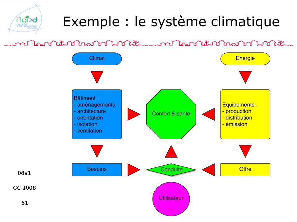 08v1 GC 2008 51 Exemple : le système climatique