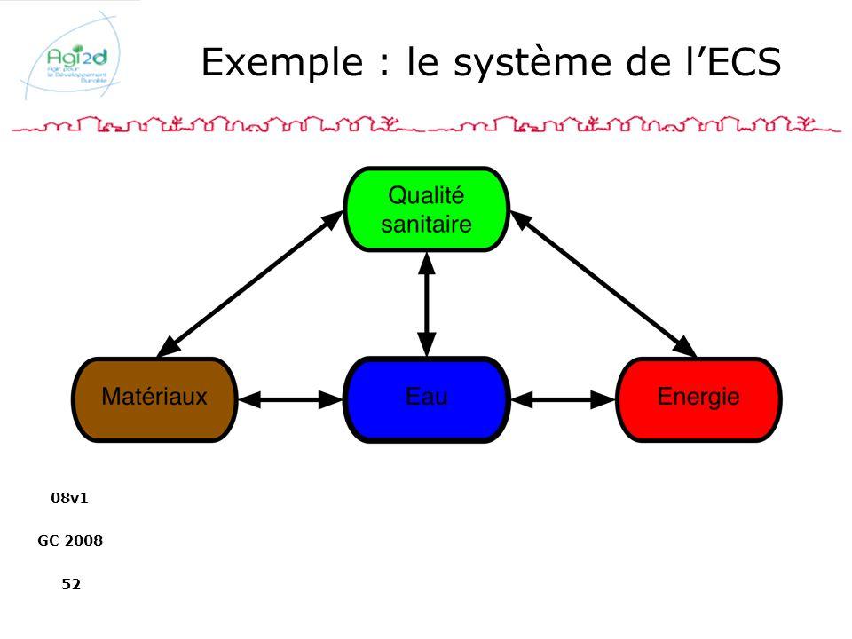 08v1 GC 2008 52 Exemple : le système de lECS