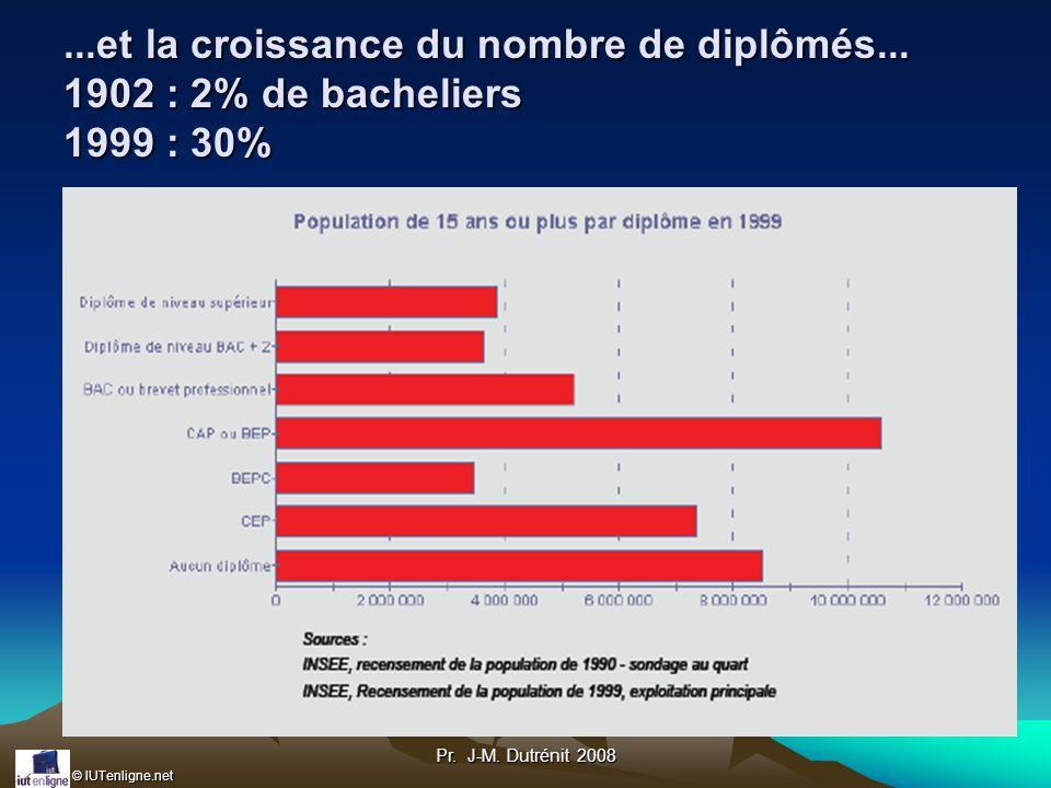 © IUTenligne.net Pr.J-M. Dutrénit 2008...et la croissance du nombre de diplômés...