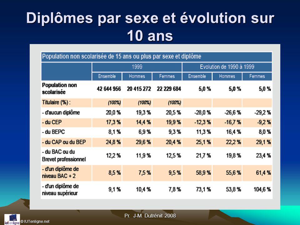 © IUTenligne.net Pr. J-M. Dutrénit 2008 Diplômes par sexe et évolution sur 10 ans