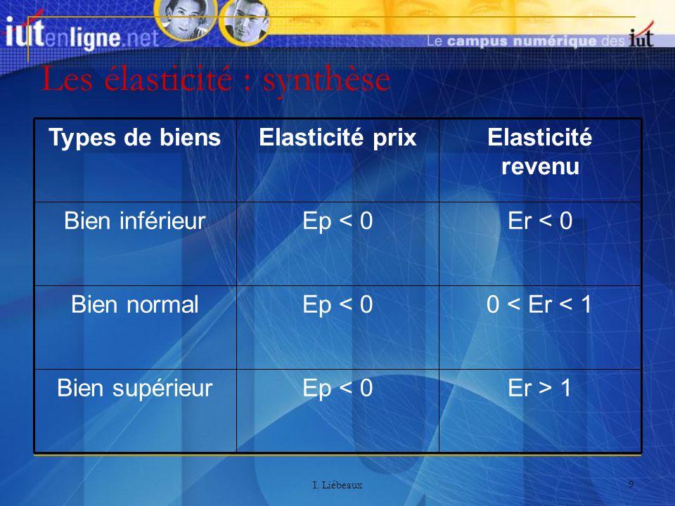 I. Liébeaux 9 Les élasticité : synthèse Er > 1Ep < 0Bien supérieur 0 < Er < 1Ep < 0Bien normal Er < 0Ep < 0Bien inférieur Elasticité revenu Elasticité
