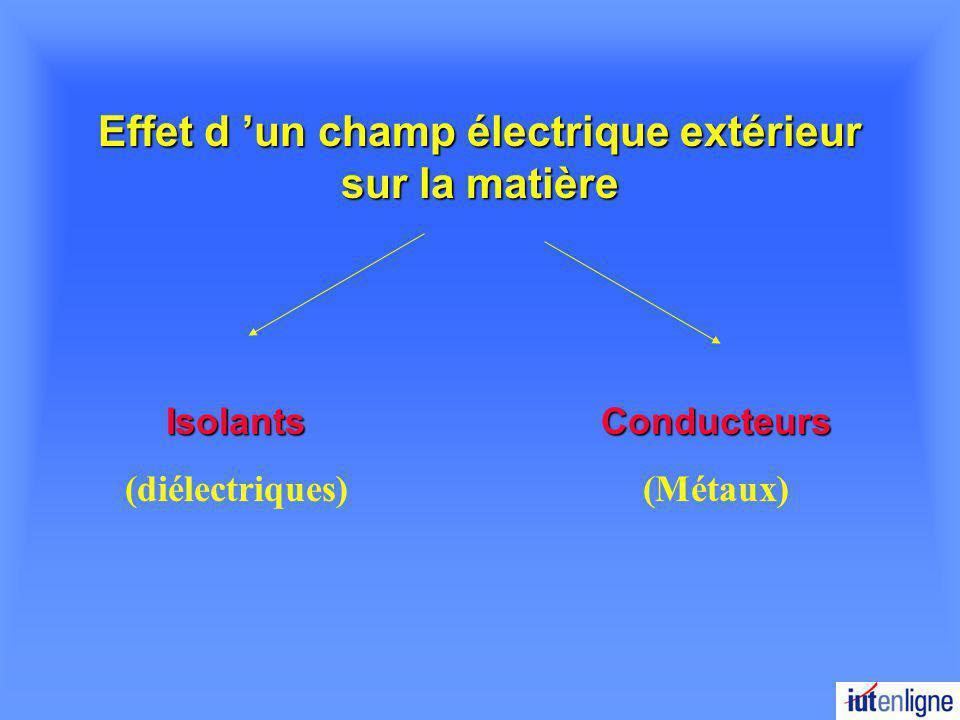 Effet d un champ électrique extérieur sur la matière Isolants (diélectriques)Conducteurs (Métaux)