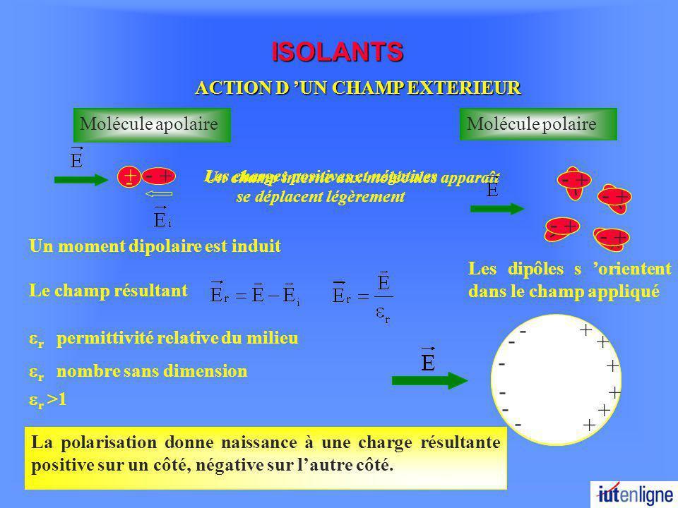 ISOLANTS ACTION D UN CHAMP EXTERIEUR Un moment dipolaire est induit + - Molécule apolaire + - Un champ interne aux molécules apparaît Le champ résultant r permittivité relative du milieu r nombre sans dimension r >1 Les charges positives et négatives se déplacent légèrement + - Molécule polaire + - + - + - + - + - + - + - + - Les dipôles s orientent dans le champ appliqué + - + - + - + - + - + - + - + - + - + - + - + - + - + - + - + - + - + - + - + - + - + - + - + - + - + - + + + + + + - - - - - - La polarisation donne naissance à une charge résultante positive sur un côté, négative sur lautre côté.
