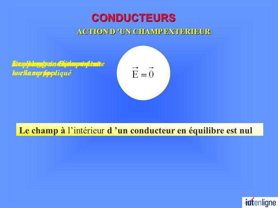 CONDUCTEURS ACTION D UN CHAMP EXTERIEUR + + + + + + - - - - - - les charges se déplacentLes charges saccumulent sur la surface Le champ induit compense le champ appliqué Le champ à lintérieur d un conducteur en équilibre est nul Il apparaît un champ induit