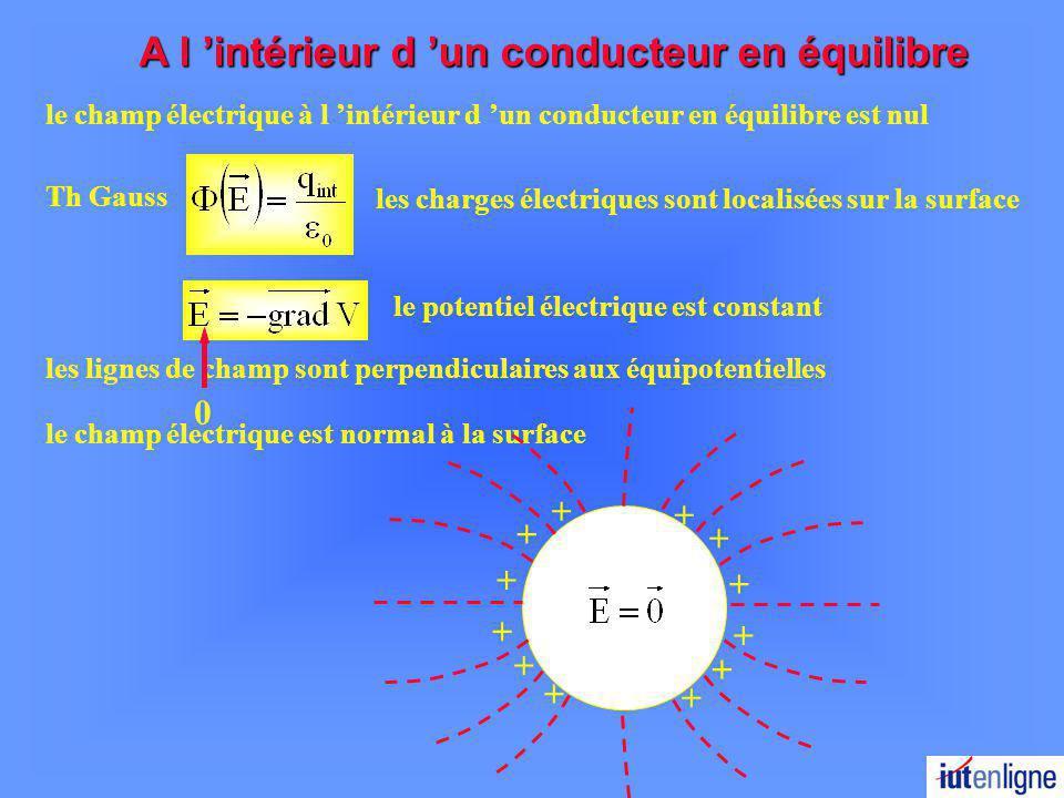 INFLUENCE ELECTROSTATIQUE Soit la surface fermée S limitée par des lignes de champ entre les conducteurs (1) et (2) et fermée à lintérieur de ces conducteurs le long des lignes de champà l intérieur des conducteurs Théorème de Gauss Conducteur 1 Conducteur 2 Les surfaces de conducteurs en regard portent des charges opposées.