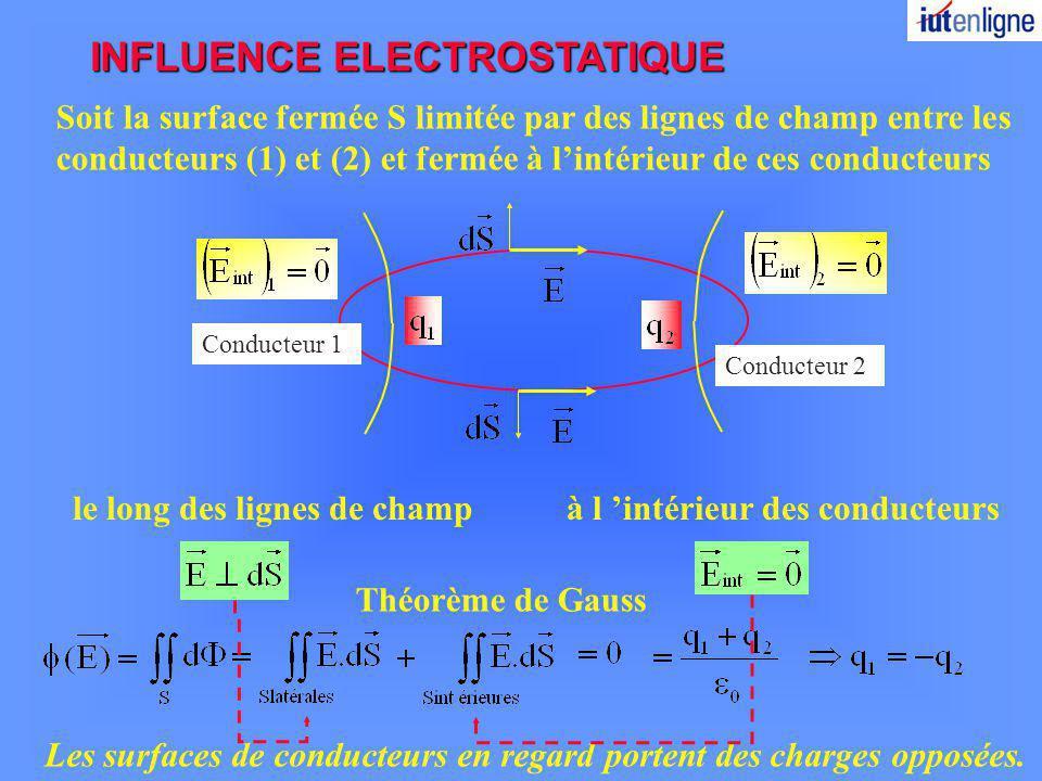 INFLUENCE ELECTROSTATIQUE Soit la surface fermée S limitée par des lignes de champ entre les conducteurs (1) et (2) et fermée à lintérieur de ces cond