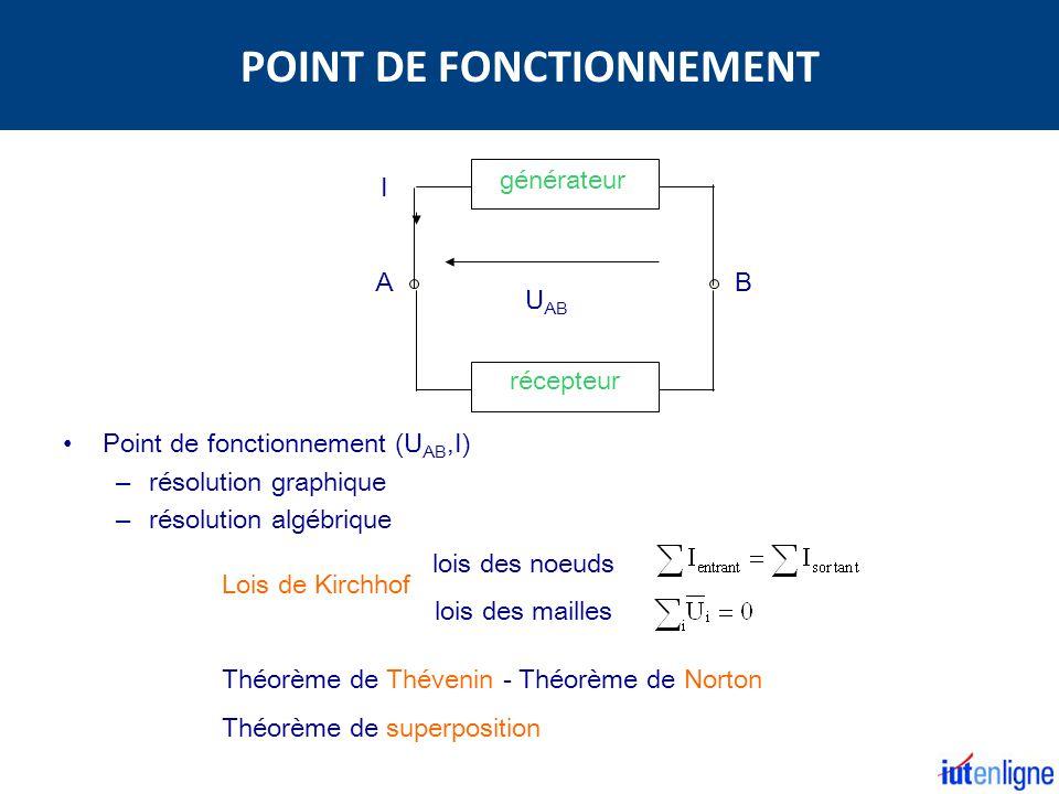 Point de fonctionnement (U AB,I) – résolution graphique – résolution algébrique U AB I récepteur générateur AB Lois de Kirchhof lois des noeuds lois d