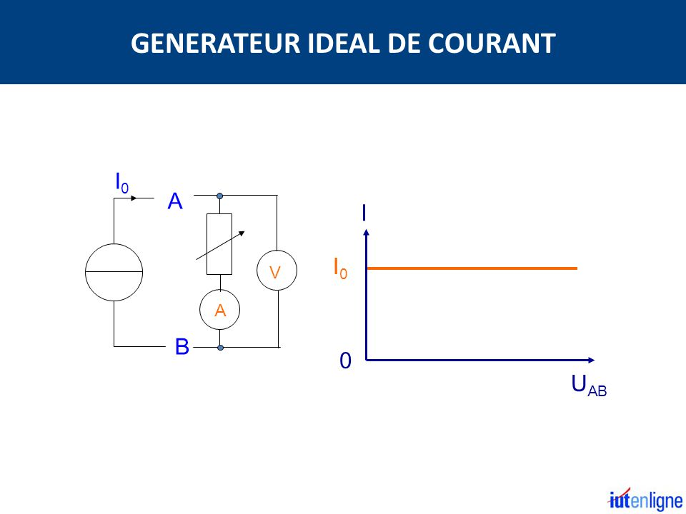 B A I0I0 U AB I 0 I0I0 A V GENERATEUR IDEAL DE COURANT