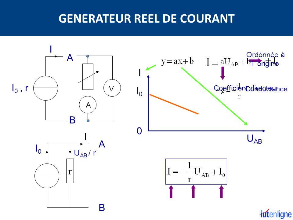 I 0, r U AB I 0 B A I I0I0 B A I r U AB / r I0I0 Conductance A V Coefficient directeur Ordonnée à l origine GENERATEUR REEL DE COURANT