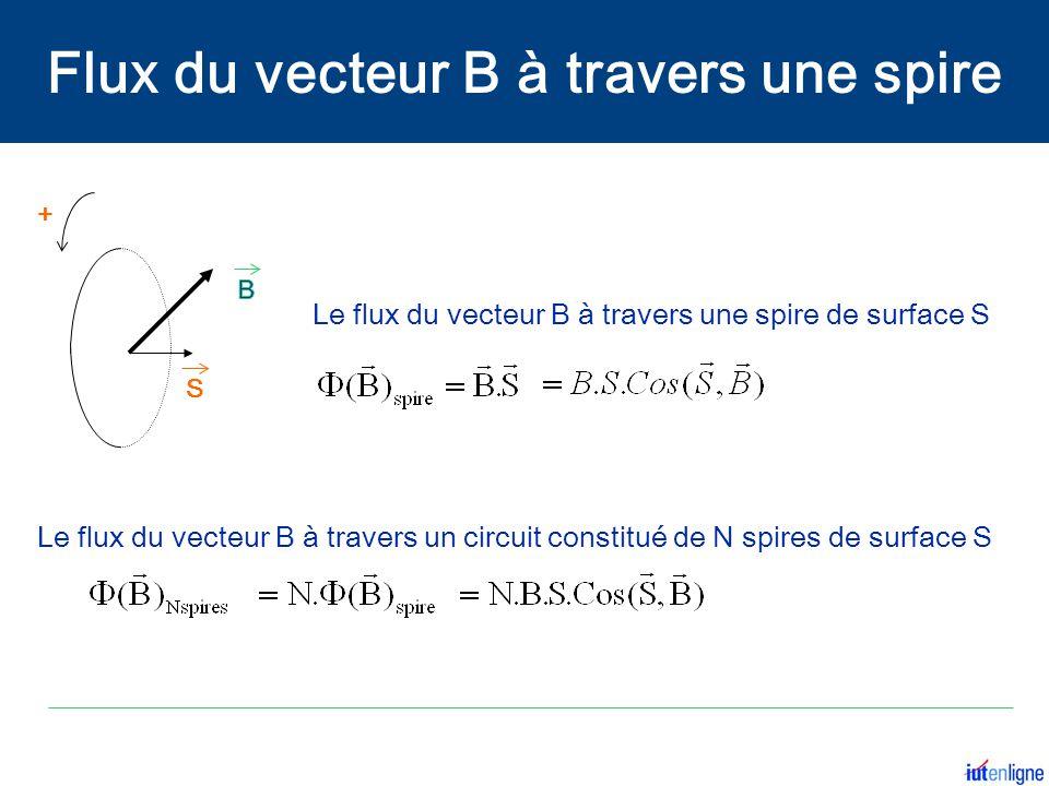 + Le flux du vecteur B à travers une spire de surface S Le flux du vecteur B à travers un circuit constitué de N spires de surface S S Flux du vecteur