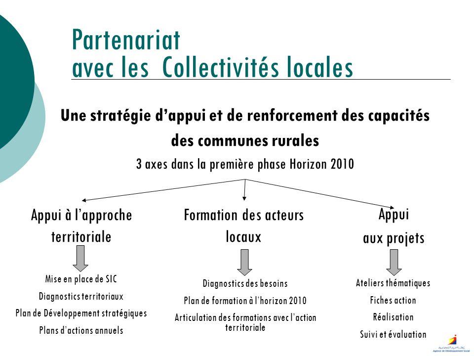 Une stratégie dappui et de renforcement des capacités des communes rurales 3 axes dans la première phase Horizon 2010 Partenariat avec les Collectivit