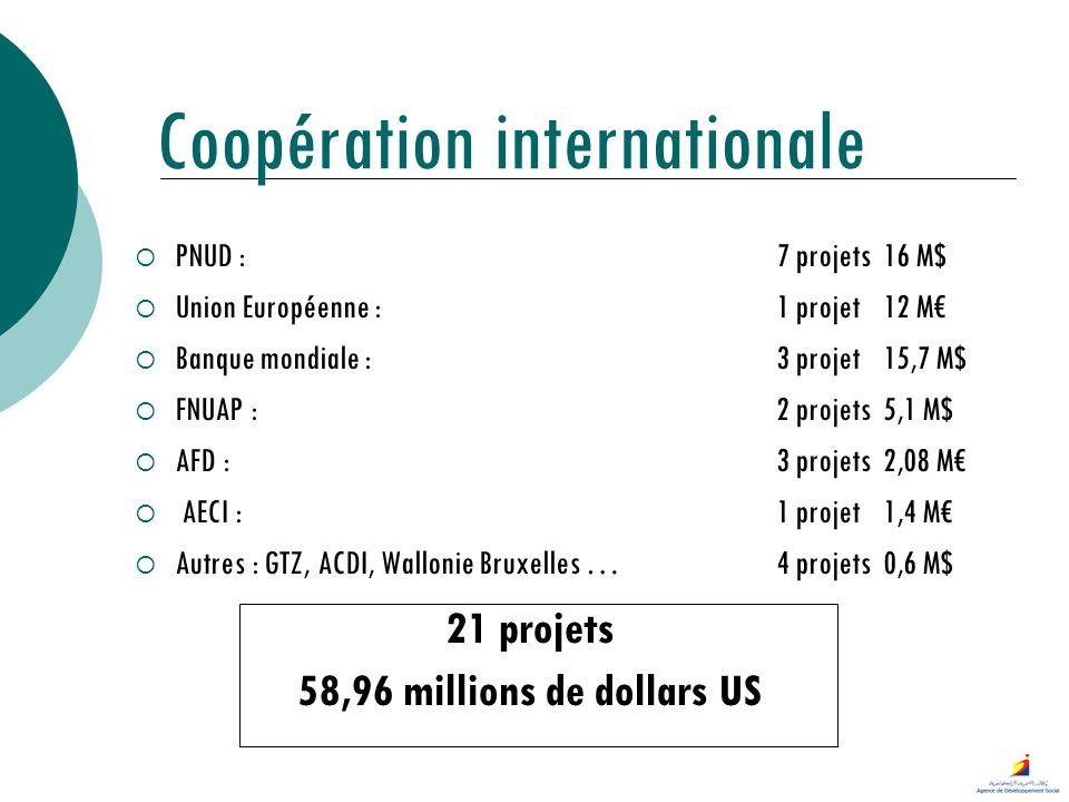 Coopération internationale PNUD : 7 projets16 M$ Union Européenne : 1 projet12 M Banque mondiale :3 projet15,7 M$ FNUAP :2 projets5,1 M$ AFD :3 projet