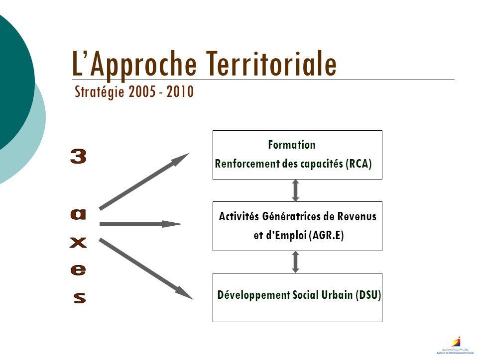 Stratégie 2005 - 2010 Formation Renforcement des capacités (RCA) Activités Génératrices de Revenus et dEmploi (AGR.E) Développement Social Urbain (DSU