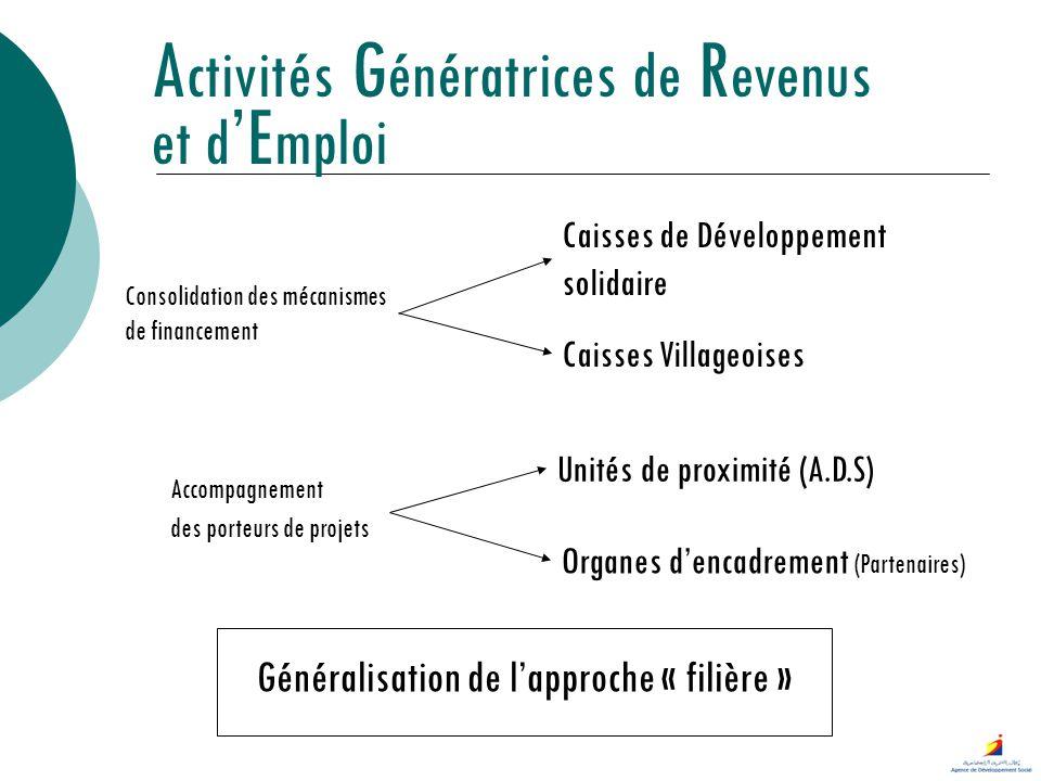 Consolidation des mécanismes de financement A ctivités G énératrices de R evenus et d E mploi Caisses de Développement solidaire Caisses Villageoises