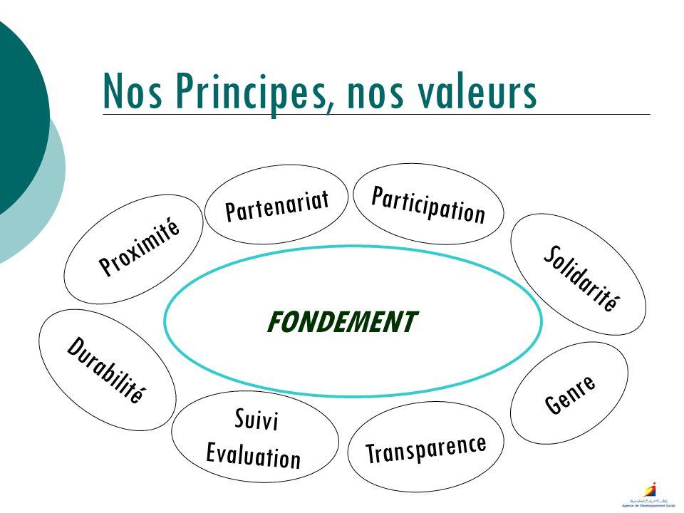 Partenariat Participation Genre Proximité Transparence Suivi Evaluation FONDEMENT Nos Principes, nos valeurs Durabilité Solidarité