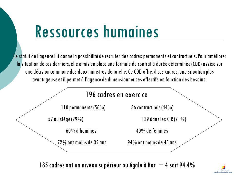 Ressources humaines 196 cadres en exercice 110 permanents (56%)86 contractuels (44%) 57 au siège (29%)139 dans les C.R (71%) 60% dhommes40% de femmes