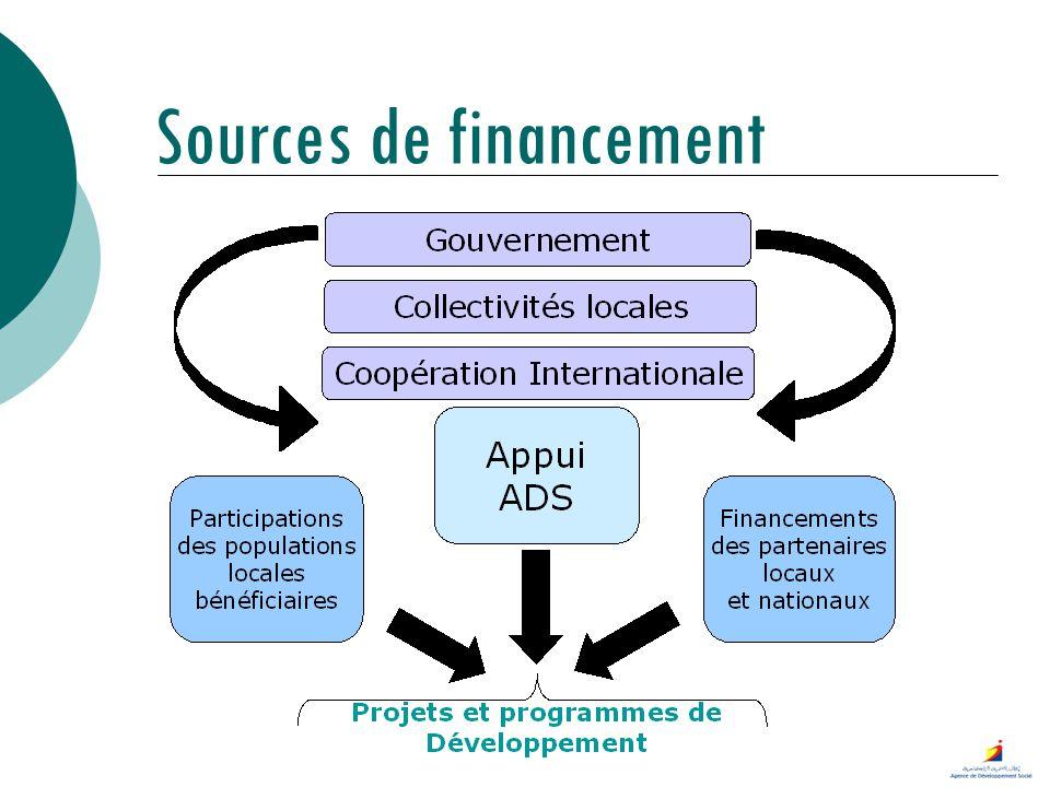 Partenariats publics Programmes et projets Nombre de projets :433 Soit 23 % du nombre total de projets ADS Montant de linvestissement : 103 M DH soit 12% du budget cumulé de lensemble des projets impliquant lADS Contribution ADS : 26 M DH Soit 7 % des contribution de lADS à des financements de projets Entraide Nationale 47 projets 69,5 M DH dinvestissement 17 M DH ADS MDSFS 109 projets 27,5 MDh dinvestissement16 MDh MDSFS-ADS