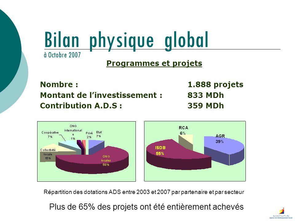 Bilan physique global à Octobre 2007 Programmes et projets Nombre :1.888 projets Montant de linvestissement :833 MDh Contribution A.D.S :359 MDh Répar
