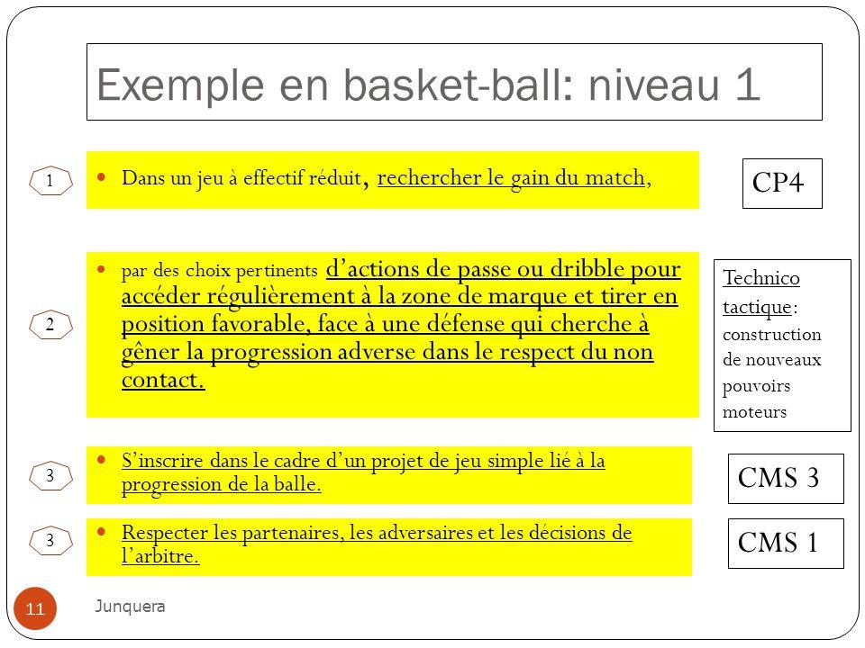 Exemple en basket-ball: niveau 1 Dans un jeu à effectif réduit, rechercher le gain du match, CP4 par des choix pertinents dactions de passe ou dribble