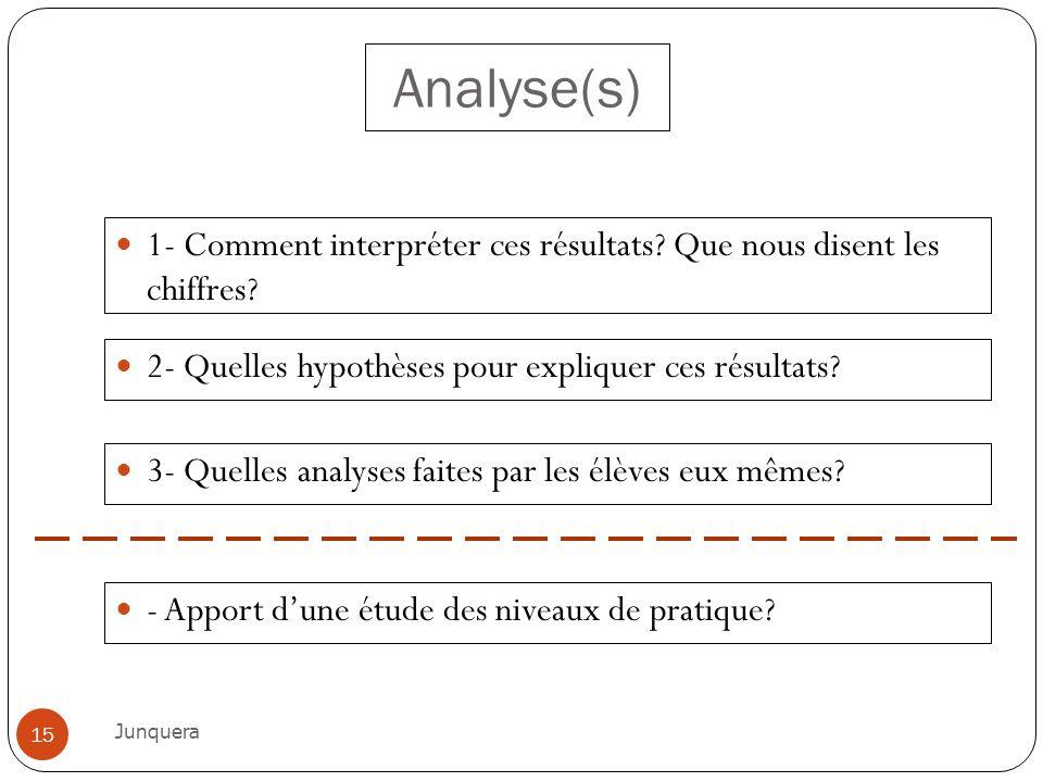 Analyse(s) 1- Comment interpréter ces résultats? Que nous disent les chiffres? Junquera 15 2- Quelles hypothèses pour expliquer ces résultats? - Appor