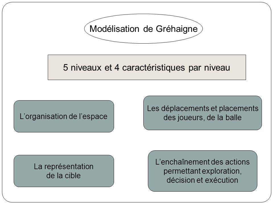 Modélisation de Gréhaigne 5 niveaux et 4 caractéristiques par niveau Lorganisation de lespace Les déplacements et placements des joueurs, de la balle