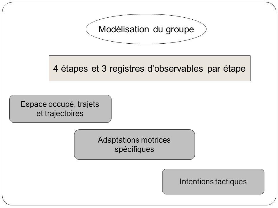 Modélisation du groupe 4 étapes et 3 registres dobservables par étape Espace occupé, trajets et trajectoires Adaptations motrices spécifiques Intentio