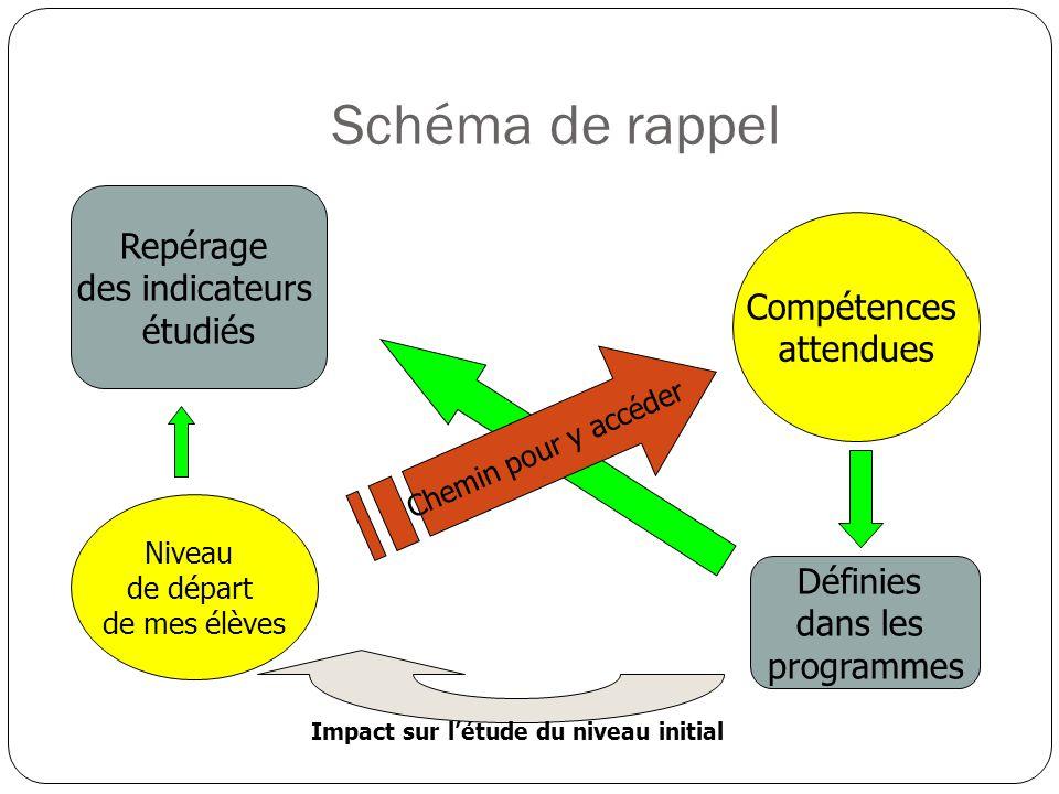 Schéma de rappel Compétences attendues Chemin pour y accéder Niveau de départ de mes élèves Définies dans les programmes Impact sur létude du niveau i