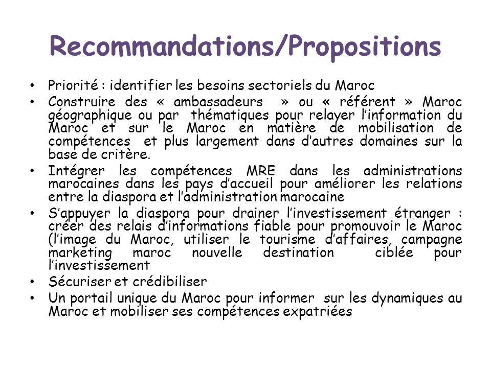 Recommandations/Propositions Priorité : identifier les besoins sectoriels du Maroc Construire des « ambassadeurs » ou « référent » Maroc géographique