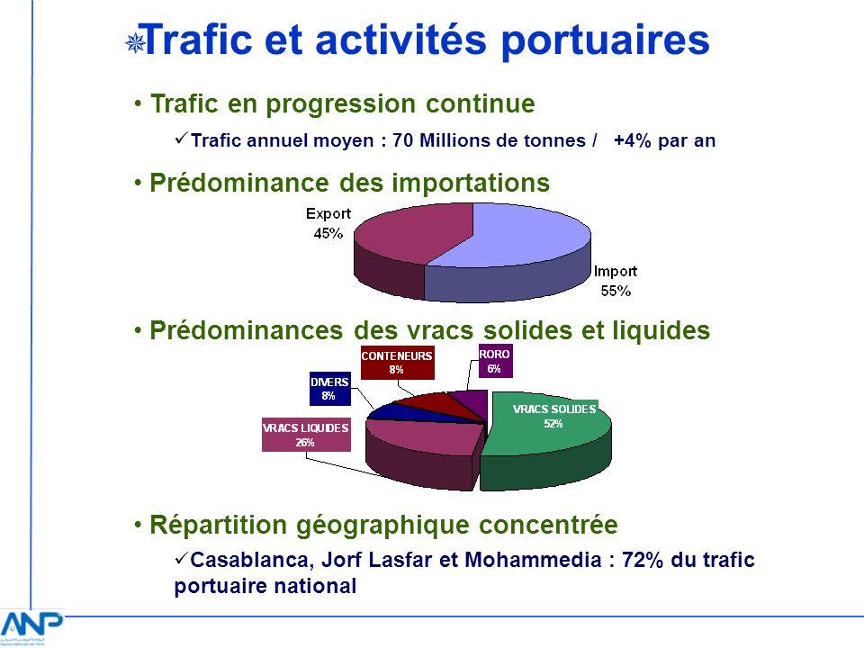 Trafic et activités portuaires Trafic en progression continue Prédominance des importations Prédominances des vracs solides et liquides Répartition gé