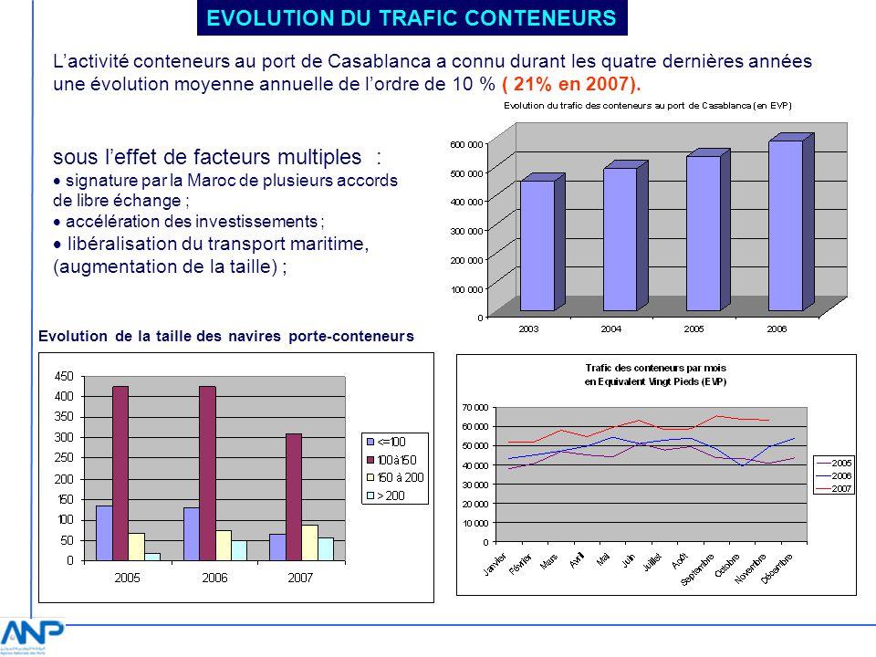 EVOLUTION DU TRAFIC CONTENEURS Lactivité conteneurs au port de Casablanca a connu durant les quatre dernières années une évolution moyenne annuelle de