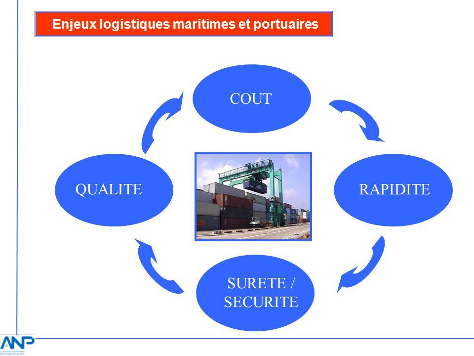 DIMENSIONS SURETE ET SECURITE DU TRANSIT DU TRAFIC PORTUAIRE Les impératifs de la sûreté et de la sécurité Une montée en puissance des questions de sécurité et de sûreté à léchelle mondiale; Les ports marocains constituent des interfaces complexes de différents modes de transports et impliquent des acteurs variés à la fois publics et privés; Une performance élevée dans ce domaine contribue à attirer des partenaires commerciaux et des investisseurs potentiels.
