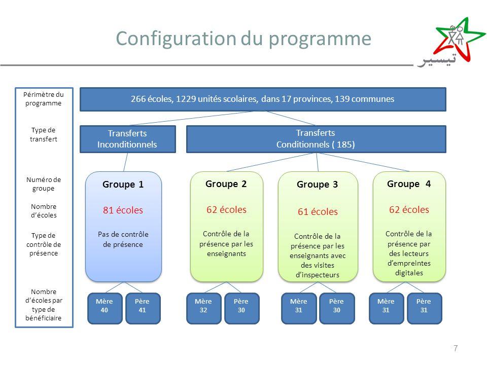 Configuration du programme 7 266 écoles, 1229 unités scolaires, dans 17 provinces, 139 communes Groupe 4 62 écoles Contrôle de la présence par des lec