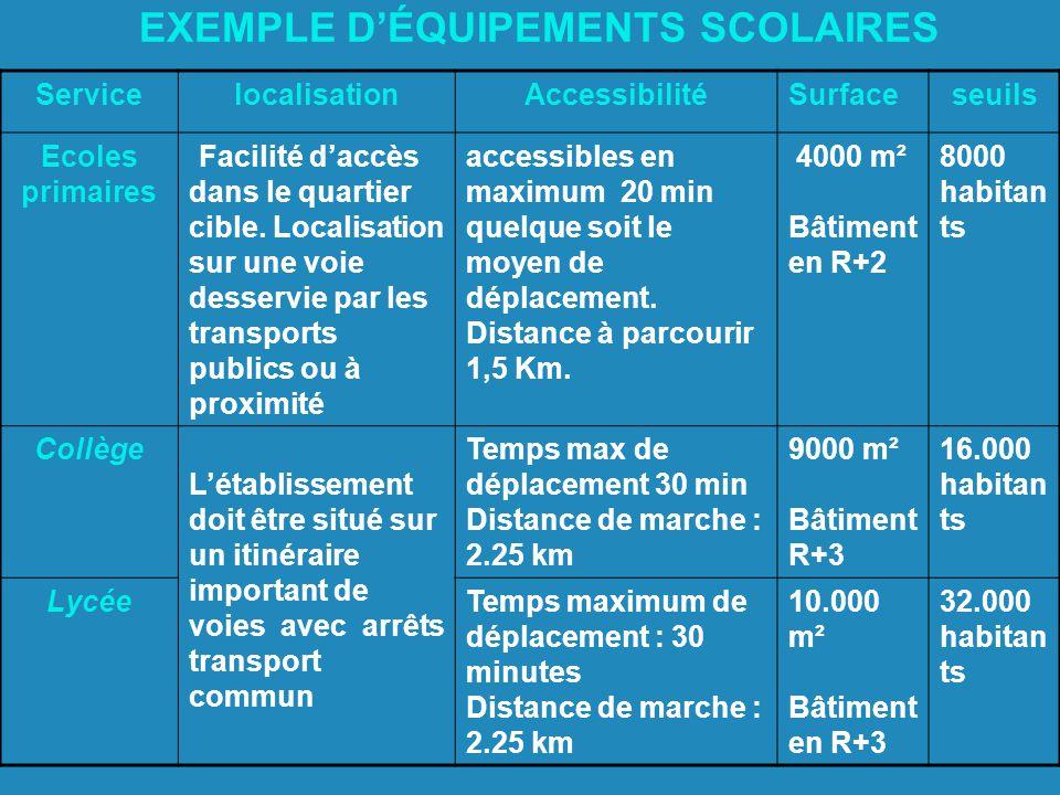 EXEMPLE DÉQUIPEMENTS SCOLAIRES ServicelocalisationAccessibilitéSurfaceseuils Ecoles primaires Facilité daccès dans le quartier cible.