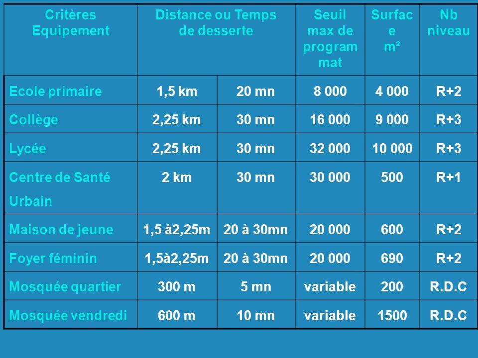 Critères Equipement Distance ou Temps de desserte Seuil max de program mat Surfac e m² Nb niveau Ecole primaire1,5 km20 mn8 0004 000R+2 Collège2,25 km30 mn16 0009 000R+3 Lycée2,25 km30 mn32 00010 000R+3 Centre de Santé Urbain 2 km30 mn30 000500R+1 Maison de jeune1,5 à2,25m20 à 30mn20 000600R+2 Foyer féminin1,5à2,25m20 à 30mn20 000690R+2 Mosquée quartier300 m5 mnvariable200R.D.C Mosquée vendredi600 m10 mnvariable1500R.D.C