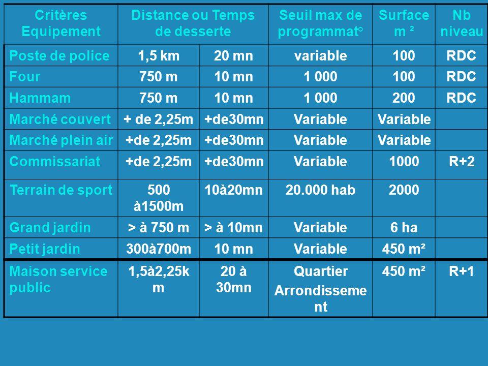 Critères Equipement Distance ou Temps de desserte Seuil max de programmat° Surface m ² Nb niveau Poste de police1,5 km20 mnvariable100RDC Four750 m10 mn1 000100RDC Hammam750 m10 mn1 000200RDC Marché couvert+ de 2,25m+de30mnVariable Marché plein air+de 2,25m+de30mnVariable Commissariat+de 2,25m+de30mnVariable1000R+2 Terrain de sport500 à1500m 10à20mn20.000 hab2000 Grand jardin> à 750 m> à 10mnVariable6 ha Petit jardin300à700m10 mnVariable450 m² Maison service public 1,5à2,25k m 20 à 30mn Quartier Arrondisseme nt 450 m²R+1