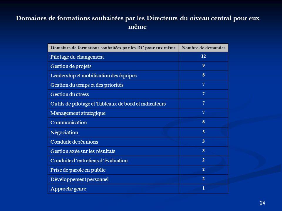 24 Domaines de formations souhaitées par les DC pour eux mêmeNombre de demandes Pilotage du changement 12 Gestion de projets 9 Leadership et mobilisat