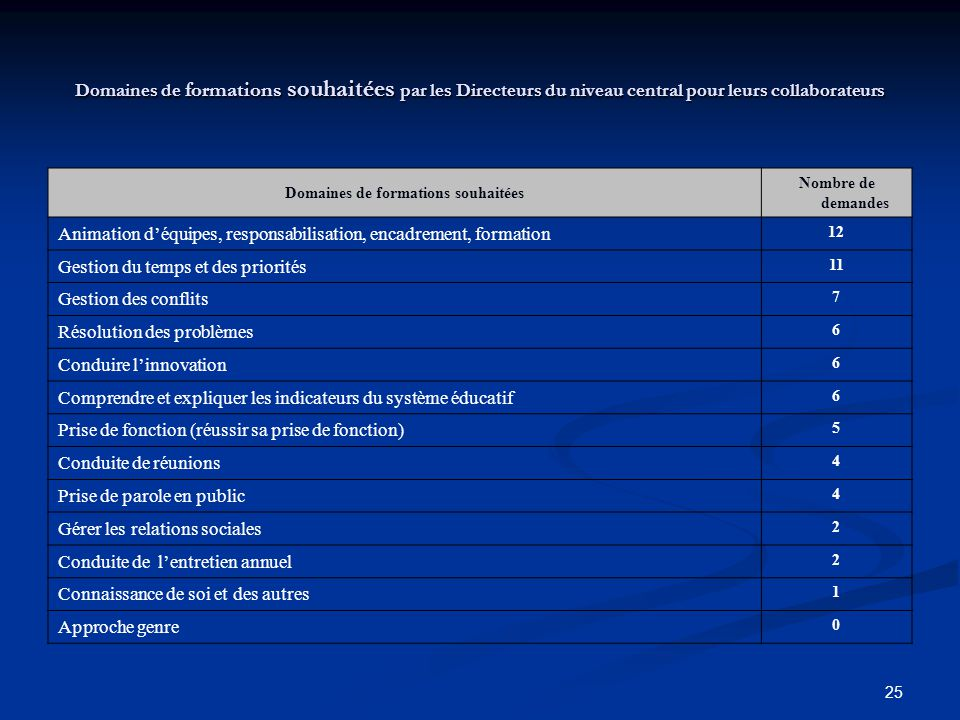 25 Domaines de formations souhaitées par les Directeurs du niveau central pour leurs collaborateurs Domaines de formations souhaitées Nombre de demand