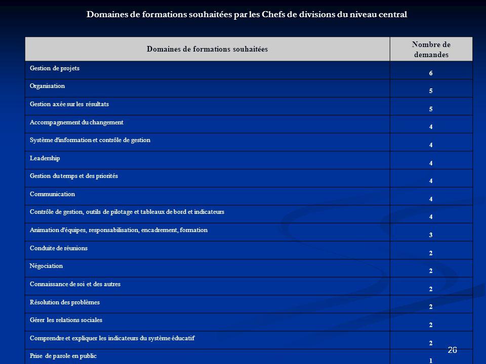 26 Domaines de formations souhaitées Nombre de demandes Gestion de projets 6 Organisation 5 Gestion axée sur les résultats 5 Accompagnement du changem