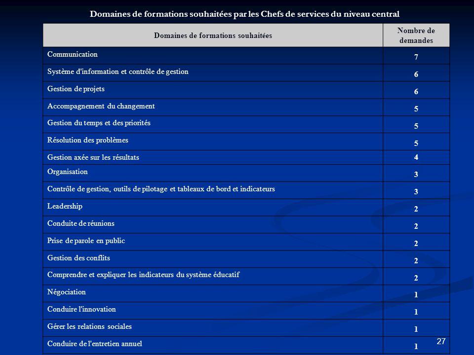 27 Domaines de formations souhaitées Nombre de demandes Communication 7 Système d'information et contrôle de gestion 6 Gestion de projets 6 Accompagne