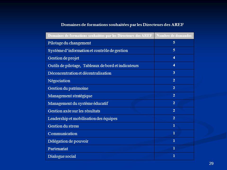 29 Domaines de formations souhaitées par les Directeurs des AREF Nombre de demandes Pilotage du changement 5 Système dinformation et contrôle de gesti