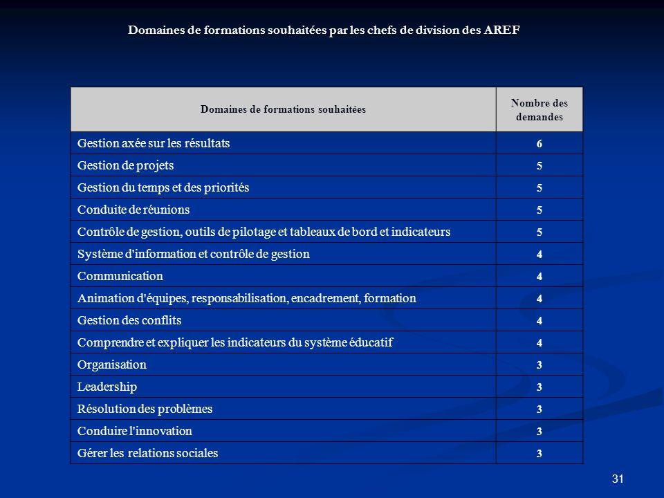 31 Domaines de formations souhaitées Nombre des demandes Gestion axée sur les résultats 6 Gestion de projets 5 Gestion du temps et des priorités 5 Con