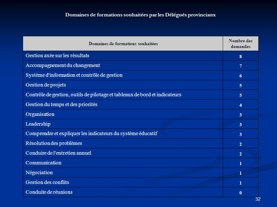 32 Domaines de formations souhaitées Nombre des demandes Gestion axée sur les résultats 8 Accompagnement du changement 7 Système d'information et cont