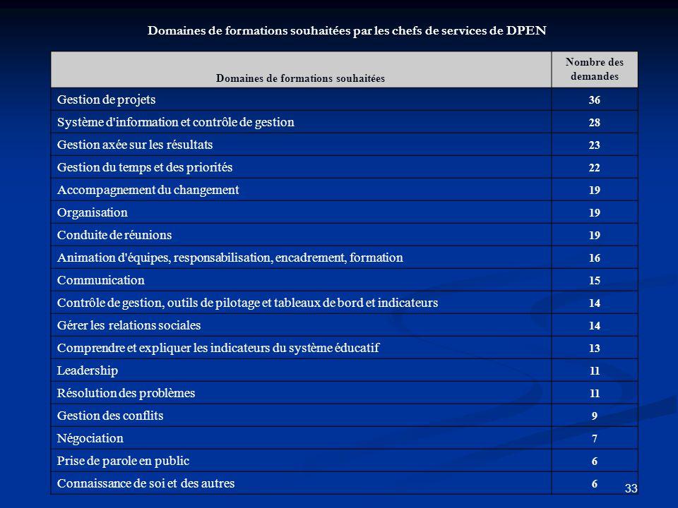 33 Domaines de formations souhaitées Nombre des demandes Gestion de projets 36 Système d'information et contrôle de gestion 28 Gestion axée sur les ré