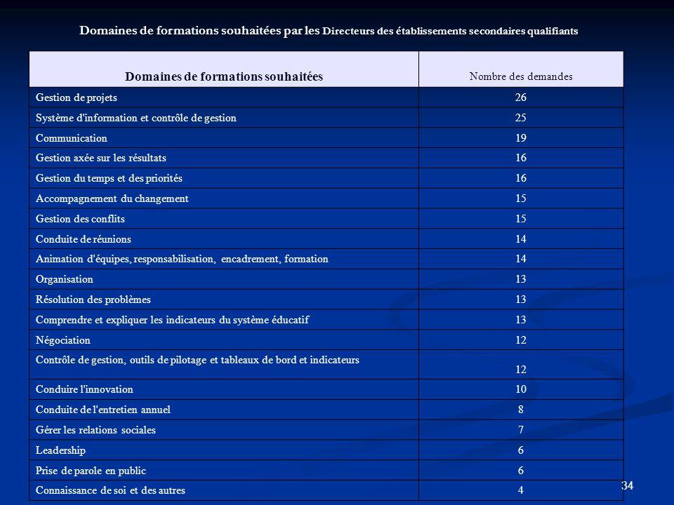 34 Domaines de formations souhaitées par les Directeurs des établissements secondaires qualifiants Domaines de formations souhaitées Nombre des demand
