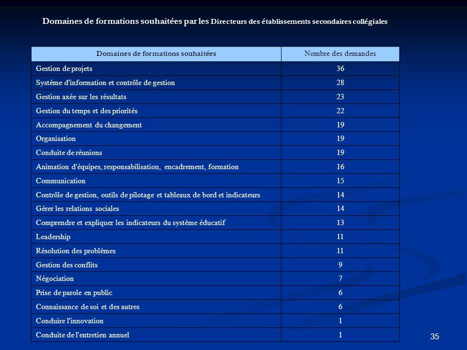 35 Domaines de formations souhaitées par les Directeurs des établissements secondaires collégiales Domaines de formations souhaitées Nombre des demand