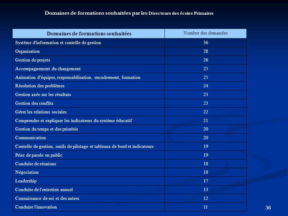 36 Domaines de formations souhaitées par les Directeurs des écoles Primaires Domaines de formations souhaitées Nombre des demandes Système d'informati