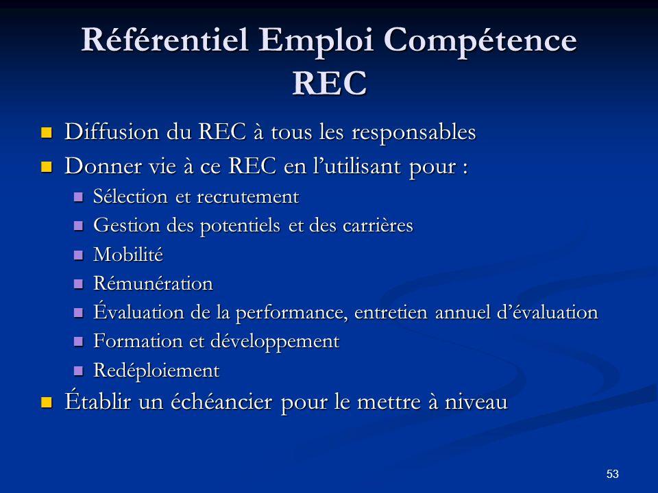 53 Référentiel Emploi Compétence REC Diffusion du REC à tous les responsables Diffusion du REC à tous les responsables Donner vie à ce REC en lutilisa