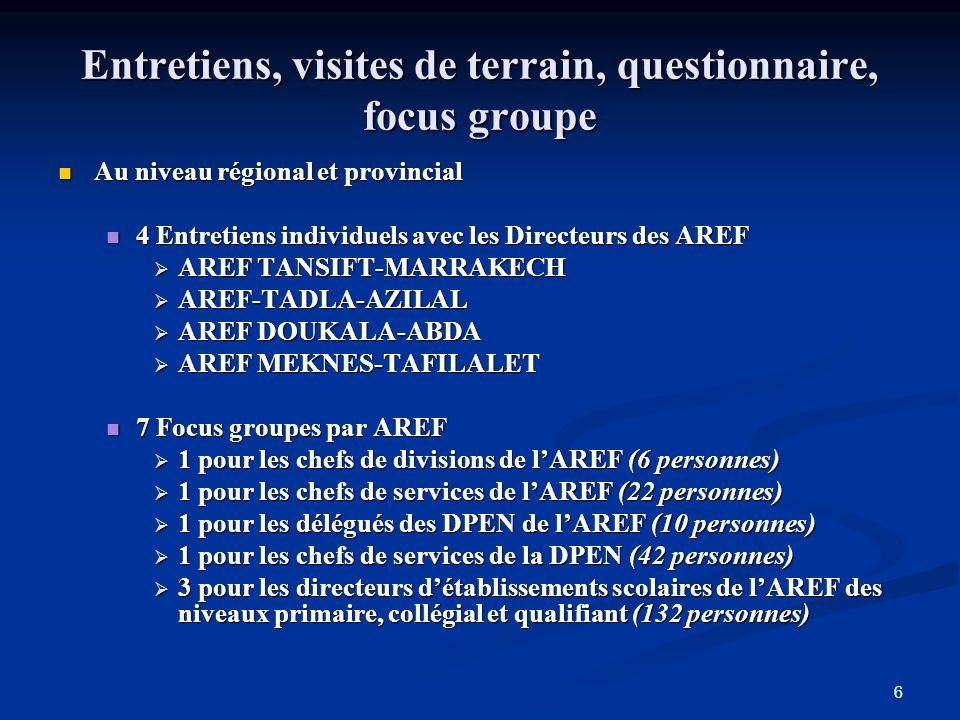 6 Entretiens, visites de terrain, questionnaire, focus groupe Au niveau régional et provincial Au niveau régional et provincial 4 Entretiens individue