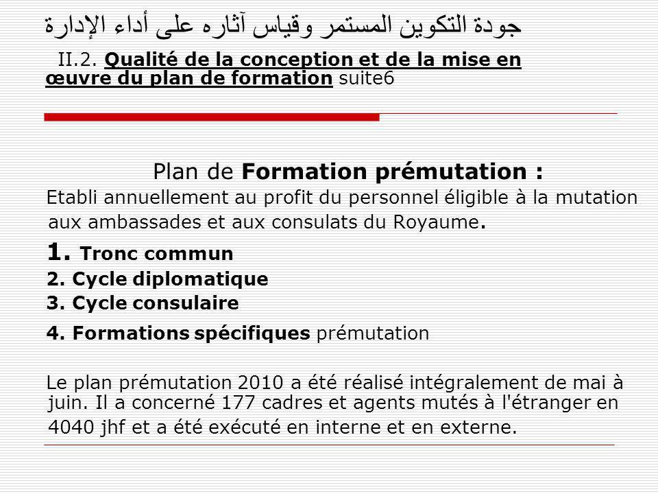 جودة التكوين المستمر وقياس آثاره على أداء الإدارة II.2. Qualité de la conception et de la mise en œuvre du plan de formation suite6 Plan de Formation